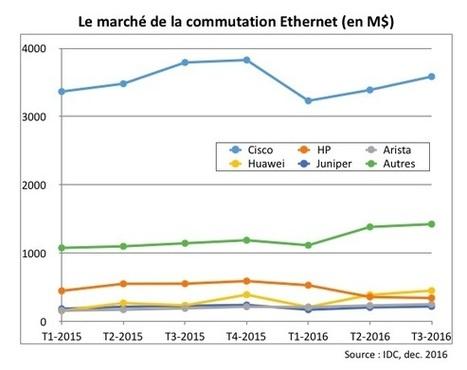 Cisco qui pleure, Huawei et Arista qui rient sur le marché des commutateurs | European & French IT world seen from PR side | Scoop.it