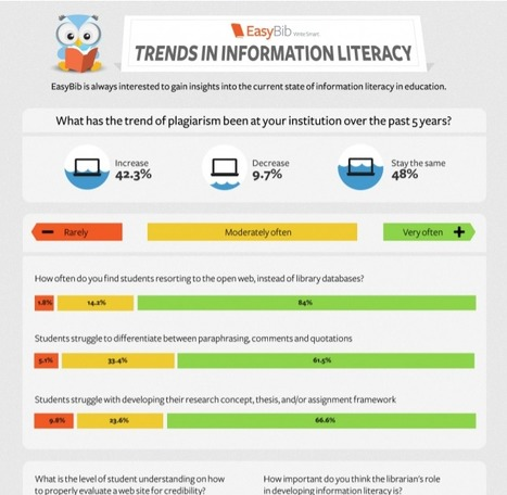 Information Literacy Issues - A Look at Plagiarism (Infographic) | Occupy Your Voice! Mulit-Media News and Net Neutrality Too | Scoop.it