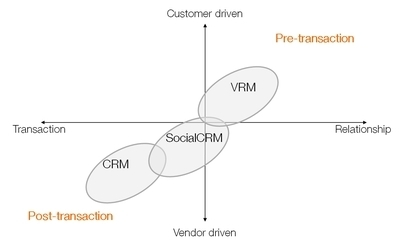 Beyond Social CRM - connecting technology blog | CRM & Social CRM | Scoop.it
