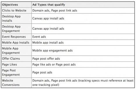 Nouvelle Structure pour les Campagnes Publicitaires Facebook : l'Essentiel à Connaître | Facebook pour les entreprises | Scoop.it