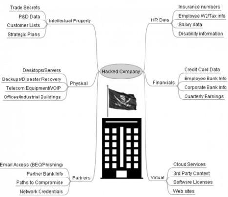 The Value of a Hacked Company via @Krebs | web digital strategy | Scoop.it