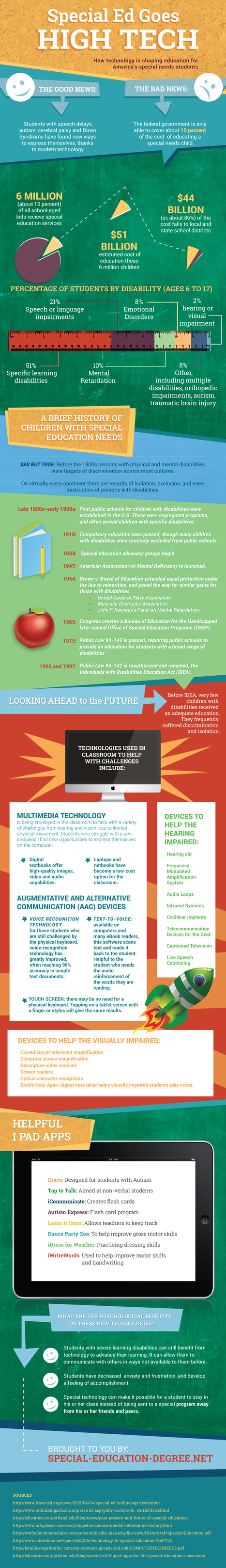 Educational Technology in Special Education Infographic - e-Learning Infographics | Great Teachers + Ed Tech = Learning Success! | Scoop.it