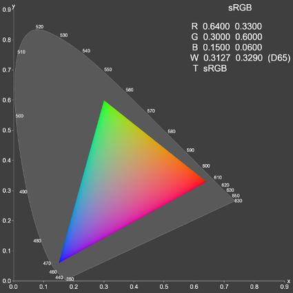 Editing Digital Photos? Pick The Right Monitor & Configure It Properly | Le photographe numérique | Scoop.it