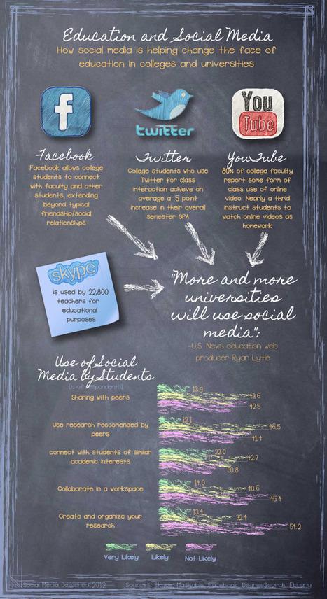 Infographic: Education and Social Media | Social Media Delivered | Understanding Social Media | Scoop.it