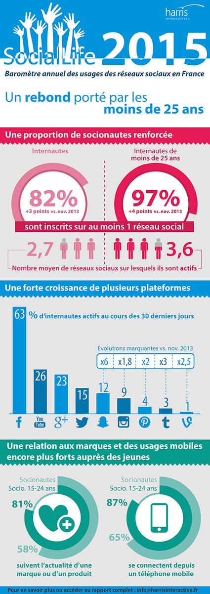 Les utilisateurs des réseaux sociaux en France : profils, comportements, attitudes - Blog du Modérateur | RS best practices | Scoop.it