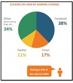 Social Media Best Practices for Increased Engagement | Social Engagement | Scoop.it