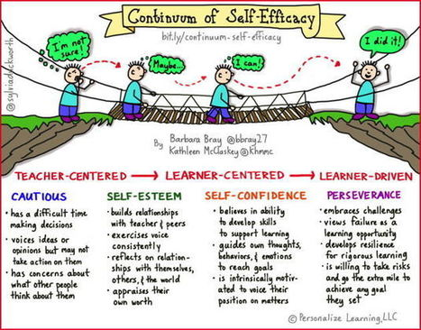 Continuum of Self-Efficacy: Path to Perseverance | Personalize Learning (#plearnchat) | Scoop.it