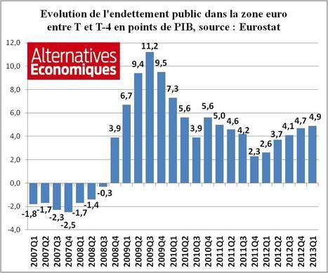 Austérité = hausse de la dette   16s3d: Bestioles, opinions & pétitions   Scoop.it