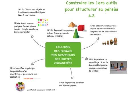Nouveaux programmes maternelle : les cartes de Marie – Le blog Maternailes | Classe mapping , un nouveau magazine sur le mind mapping en classe | Scoop.it