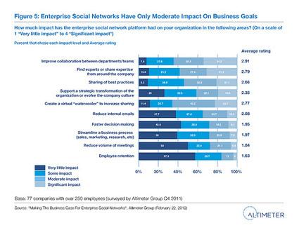 I social media all'interno delle aziende | About Google+ | Scoop.it