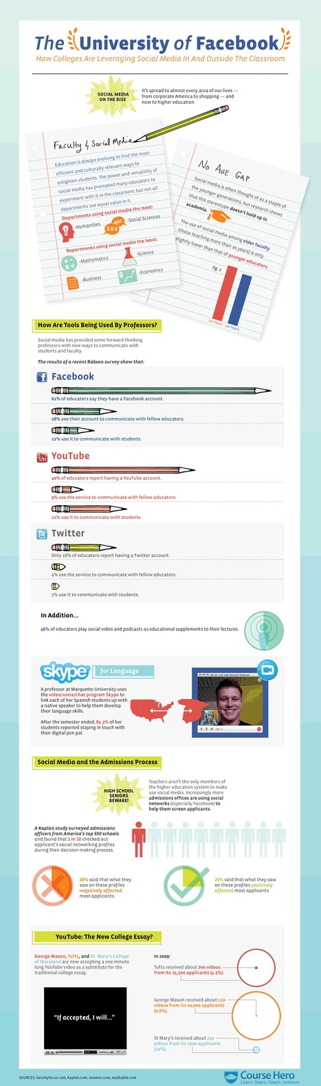 How Social Media is Changing the Education Industry | Infographics for Teaching and Learning | Scoop.it