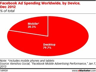 Mobile Makes Its Mark on Worldwide Facebook Ad Spend | Media Intelligence - Middle East and North Africa (MENA) | Scoop.it