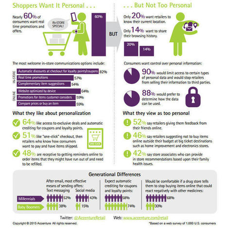 US: Consumers want more personalized retail experience   Evigo.com   Mobile Technology for Retailers   Scoop.it