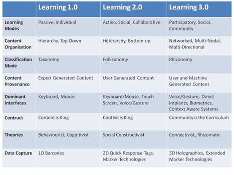 Learning with 'e's: Next generation learning | Educational Technology, E-Learning & Pedagogy | Scoop.it