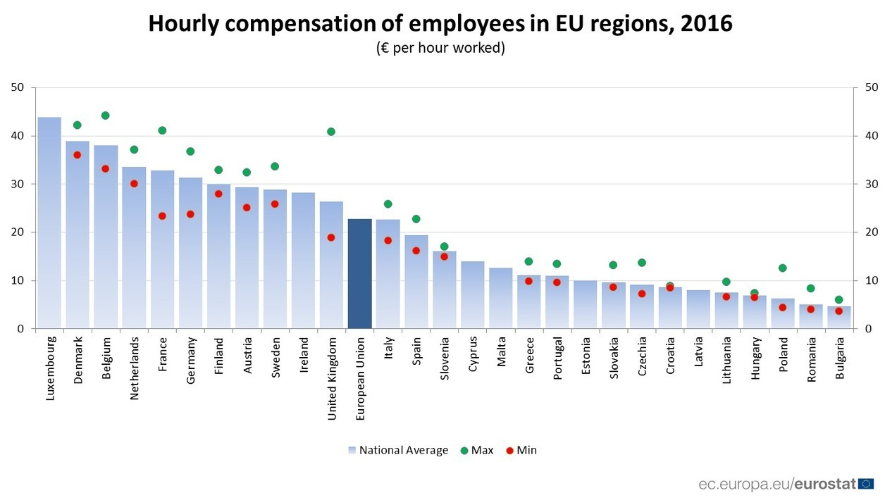 Hourly compensation of employees in EU regions