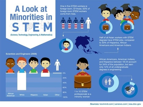 10 Startling Stats About Minorities in STEM - Online Universities | EngineeringGTT | Scoop.it