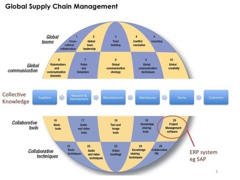 Rethinking Global Supply Chain and Social Media | Social Media Pearls | Business Socialization | Scoop.it