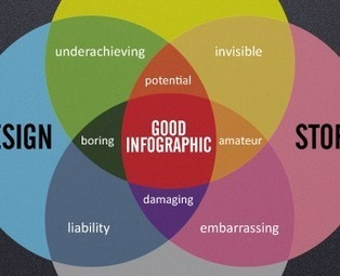 11 Infographics About Infographics | Eskola  Digitala | Scoop.it