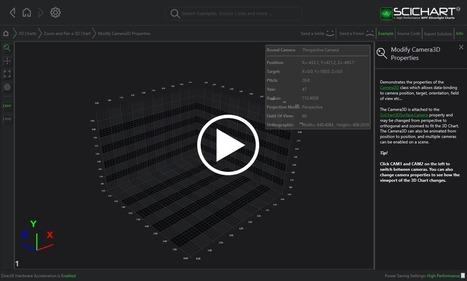 WPF 3D Chart Modify Camera3D Properties Example