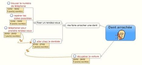 Les Maps Projets dans Mindjet MindManager | MMD France | Efficacité dans l'entreprise et dans la vie personnelle | Scoop.it