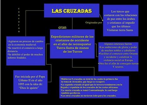 Mapa Conceptual | Las Cruzadas | Scoop.it