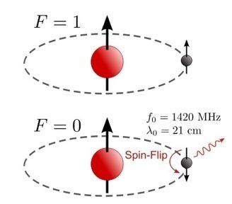 Κοσμολογία με ραδιοκύματα μήκους κύματος 21cm | SCIENCE NEWS | Scoop.it