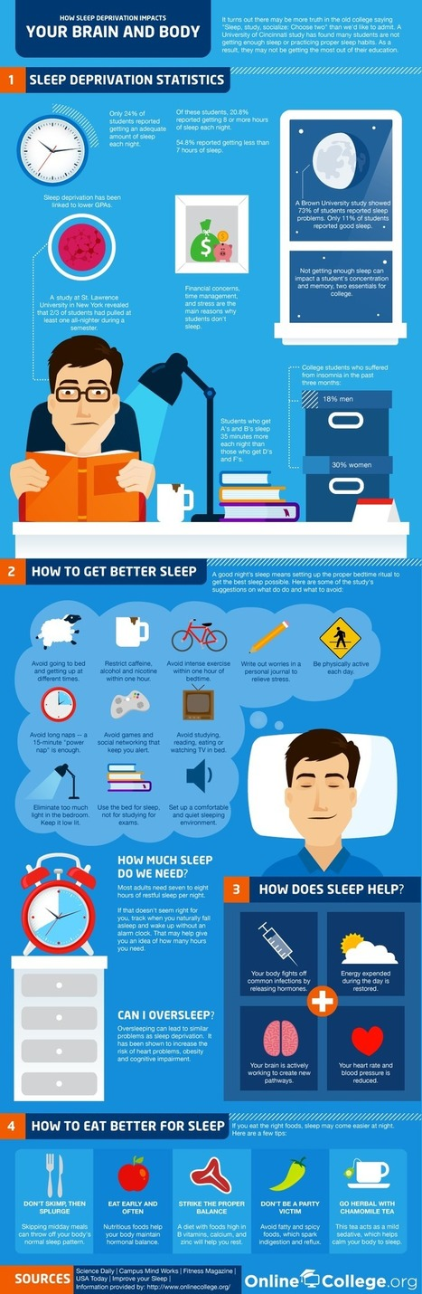 How Sleep Deprivation Impacts Your Brain and Body | Online College Tips – Online Colleges | Apprendre à apprendre | Scoop.it