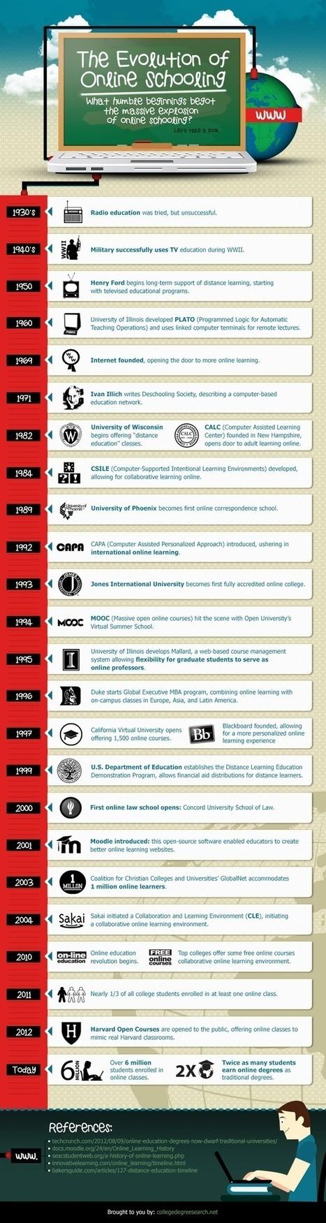 eLearning | Educación a Distancia y TIC | Scoop.it