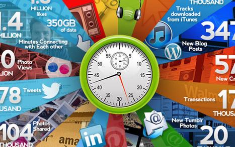 Infographie : que se passe-t-il en 1 minute sur internet ? | Stratégie Marketing et E-Réputation | Scoop.it