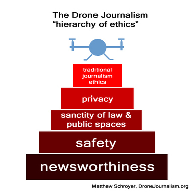 A Code of Ethics for Drone Journalists | Online Journalism & Journalism in Digital Age | Scoop.it