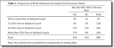 Influence of School Level Socioeconomic Status and Racial Diversity on Schoolwide Positive Behavior Support Implementation | Positive Behavior Intervention & Supports:  Oakland County | Scoop.it