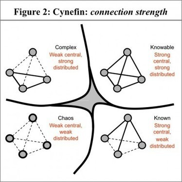 Networks thrive in complexity | Network Science | Scoop.it