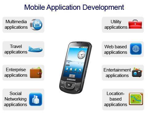 mobile based application