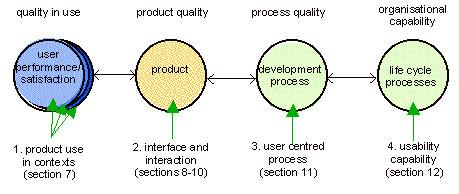 User centred design standards | UXploration | Scoop.it