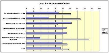 """Dando pasos """"Informe Proxecto E-LBE 2012-2014   Bibliotecas escolares de Galicia"""" #lecturadigital   Bibliotecas escolares de Albacete   Scoop.it"""