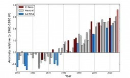 2015 to be the hottest year ever says world climate body | What on Earth | Scoop.it