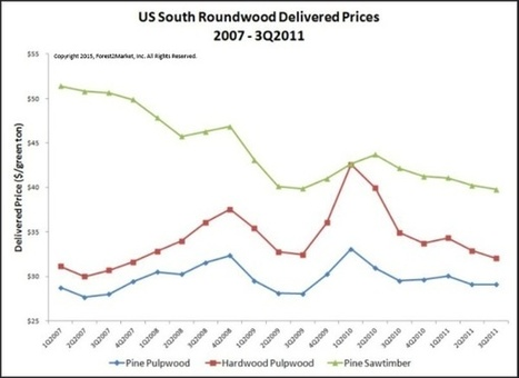 US South Roundwood Price Update: 8-Year Snapshot   Timberland Investment   Scoop.it