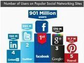 Réseaux sociaux : 6 comparatifs chiffrés pour mieux cerner les utilisateurs en 2012   Air du temps   Scoop.it