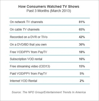 Watching TV Shows on DVR is More Than Twice as Popular as SVOD - Videonuze   Audiovisual Interaction   Scoop.it