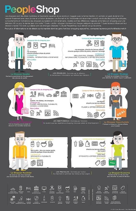 Infographie : Les six grands profils de shoppers | Ecommerce by Ecom Expert | Scoop.it