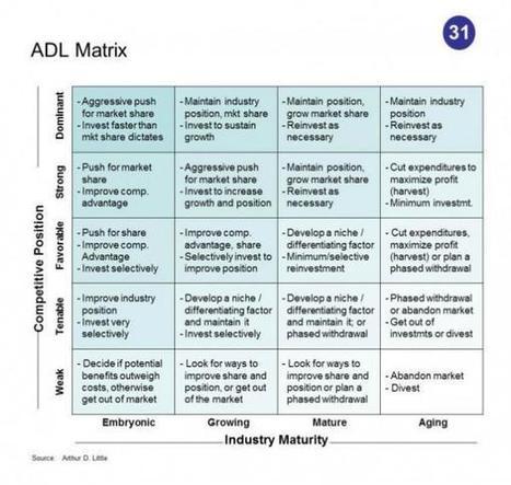 50 Competitive Intelligence analysis techniques | Intelligence economique et analyse des risques | Scoop.it