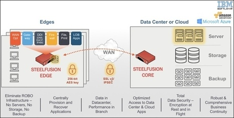 Riverbed Receives 2016 Cloud Computing Backup and Disaster Recovery Award | European & French IT world seen from PR side | Scoop.it