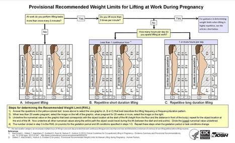 Limits for lifting at work during pregnancy   Worplace health promotion   Scoop.it