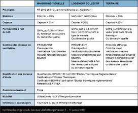Bâtiments Bepos et bas-carbone: Effinergie lance son label basé sur le référentiel E+C- | Planete DDurable | Scoop.it