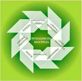 Nuevas habilidades para el siglo XXI: inteligencias múltiples | Las TIC y la Educación | Scoop.it