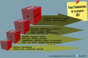 Fases fundamentales de tu proyecto SEO #infografia #infographic #seo | A New Society, a new education! | Scoop.it