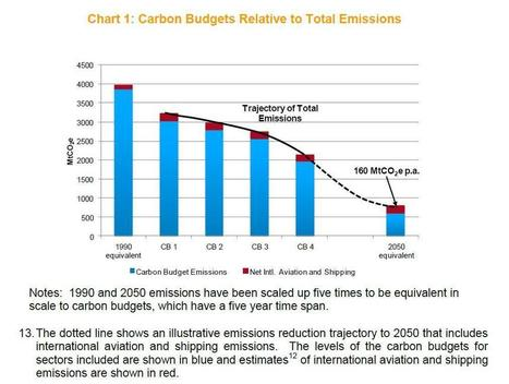 AirportWatch | Government fails to properly include international aviation in UK carbon budgets – decision put off till 2016 | London Aviation and Airports | Scoop.it