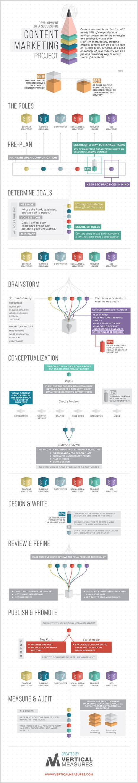 8 pasos para el desarrollo de un plan de contenidos | Gestión de contenidos | Scoop.it