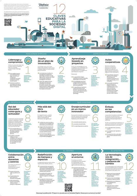 12 Retos de un Centro Formativo Altamente Innovador | Infografía | eduvirtual | Scoop.it