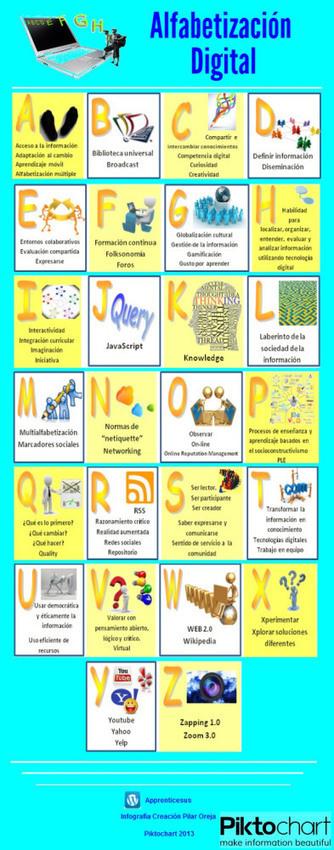 Alfabetización digital de la A a la Z. #infografía #elearning #educación | Education on the 21st century | Scoop.it